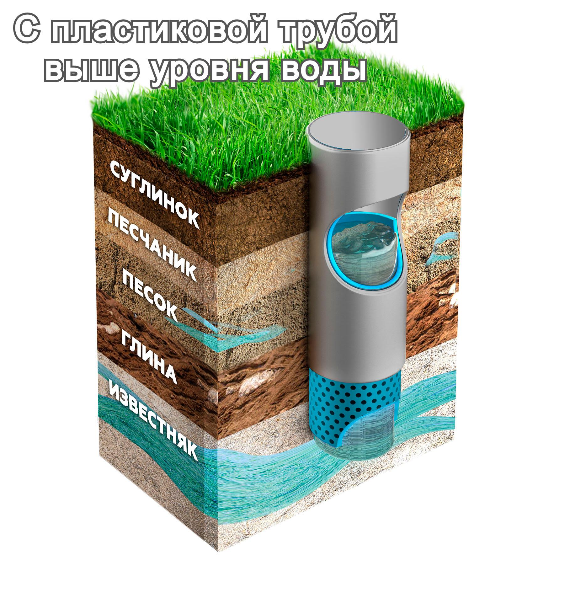 Артезианская скважина: Металл+Пластик УВ